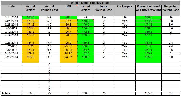 Weight Tracking per Week